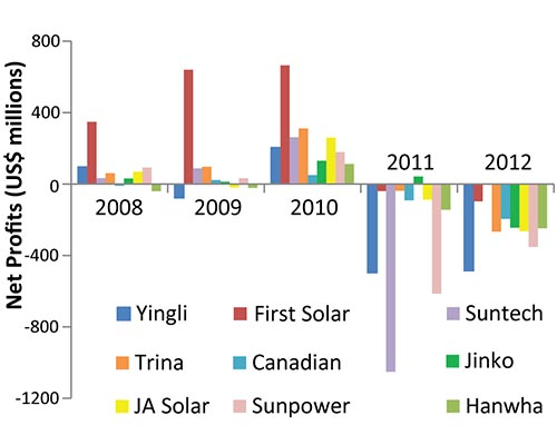 global solar PV industry manufacturers, financial performance